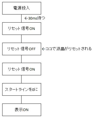 tg12864init