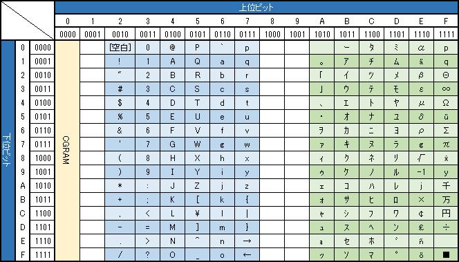 hd44780code2