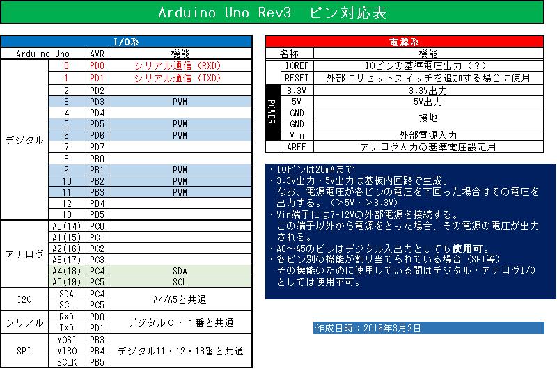 Aru2AVR